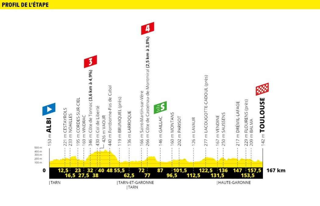 Tour de France 2019 Preview & Guide 32