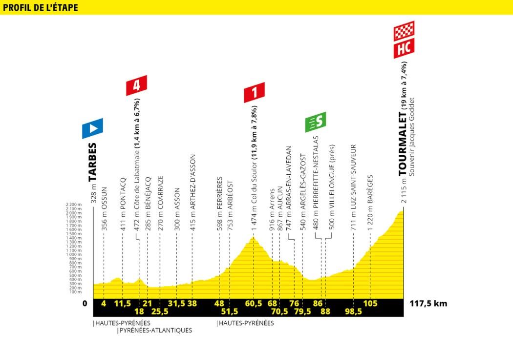 Tour de France 2019 Preview & Guide 35