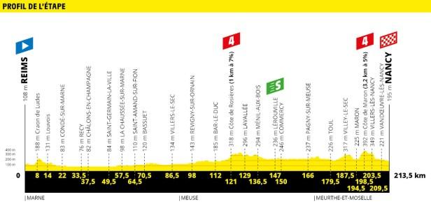 Tour de France 2019 Stage 4 Profile
