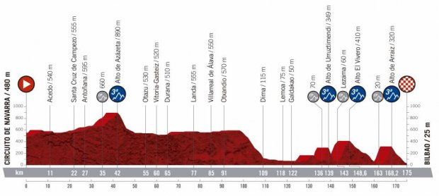 2019 Vuelta a Espana Guide: Route, Stage Previews, Start List & How to Watch 14