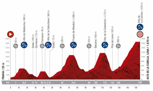 2019 Vuelta a Espana Guide: Route, Stage Previews, Start List & How to Watch 38
