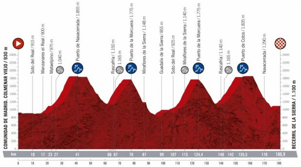 2019 Vuelta a Espana Guide: Route, Stage Previews, Start List & How to Watch 40