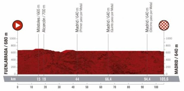2019 Vuelta a Espana Guide: Route, Stage Previews, Start List & How to Watch 25