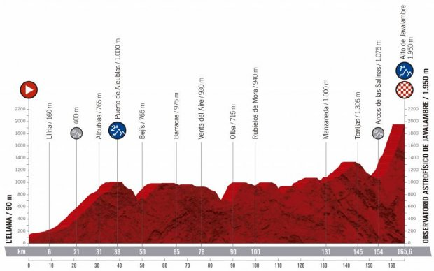 2019 Vuelta a Espana Guide: Route, Stage Previews, Start List & How to Watch 27