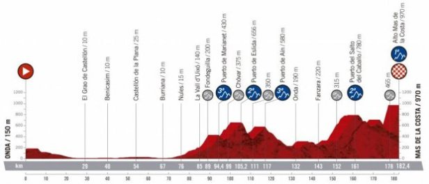 2019 Vuelta a Espana Guide: Route, Stage Previews, Start List & How to Watch 11
