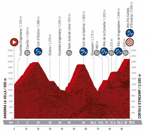 2019 Vuelta a Espana Guide: Route, Stage Previews, Start List & How to Watch 31