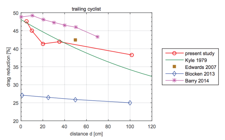 The Science of Cycling Aerodynamics 6