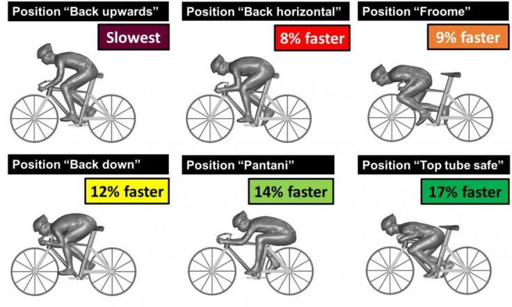 The Science of Cycling Aerodynamics 9
