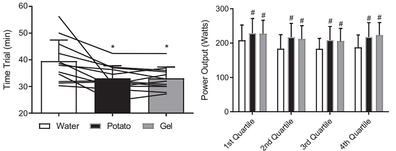 Potato Purée Can Replace Conventional Carbohydrate Gels Without Performance Loss 5