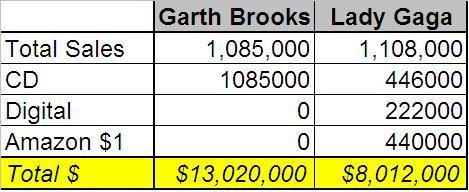 Brooks Gaga Sales Comp1