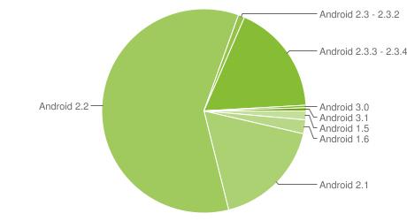 Android Platform Versions