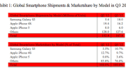 Samsung Ships More Galaxy SIII Phones in Q3 Than Apple Sells of the iPhone 4S