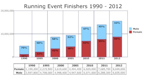 The Amazing World of 2012 Running Statistics - The Monday Mile