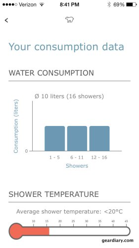 Here is the page where the shower information is shown on the amphiro app.