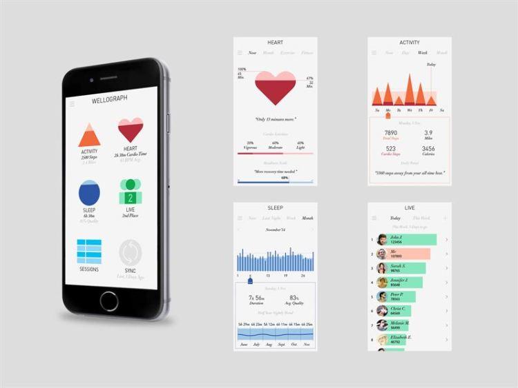 Wellograph App Update
