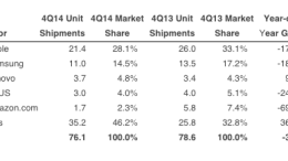 GearDiary Tablet Market Shrank in 2014, Here are Some Possible Reasons Why