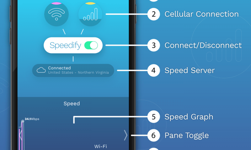 speedify-ui-diagram-text