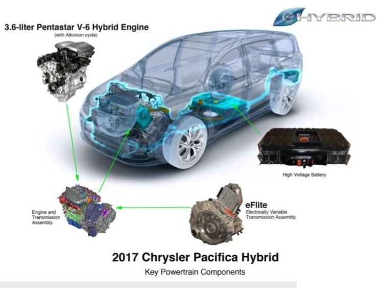 2017 Chrysler Pacifica Hybrid Minivan Is Electrifying  2017 Chrysler Pacifica Hybrid Minivan Is Electrifying