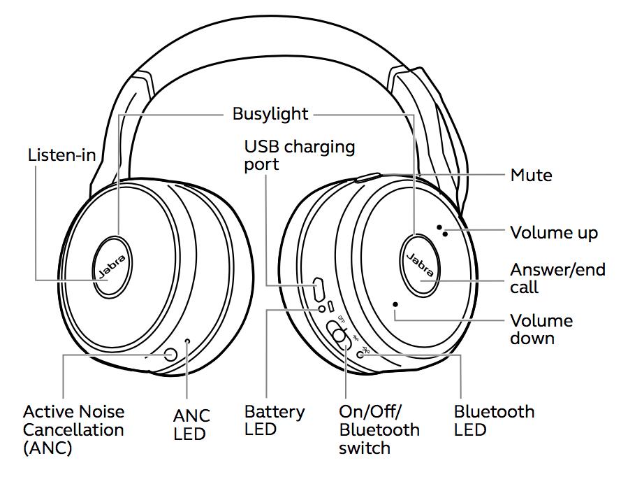 Jabra Evolve 75 Headphones with Active Noise Cancellation