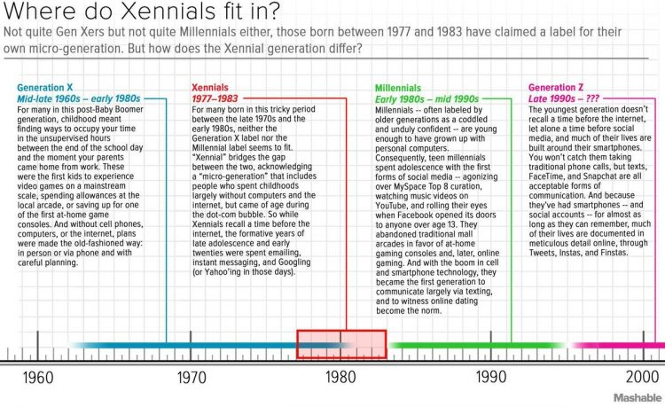 Xennial is a Dumb Name But It's Better Than Millennial