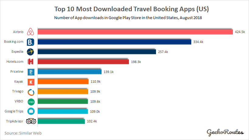 Top 10 Most Downloaded Travel Booking Apps_US