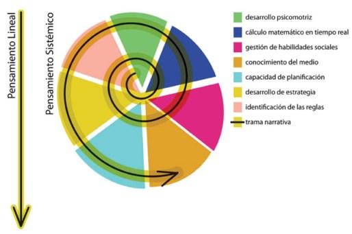 El Ciclo de Pericia según Flavio Escribano