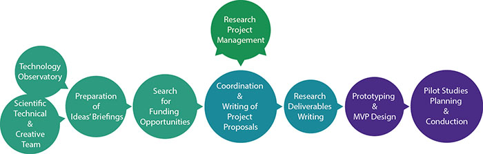 R+D Methodology at GECON.es: research services and project partner