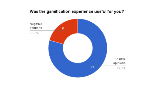 Was the gamification experience useful