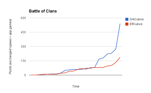 battle of clans