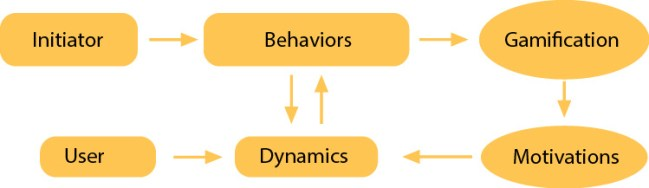 Image 1. Every gamification project has the same goal: to motivate behavior change desired by the initiator through dynamics
