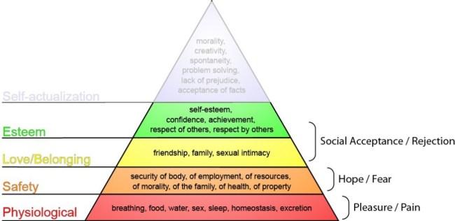 Image 1. El FBM (Fogg's Behavior Model) incluye tres ejes básicos de motivación que en gran medida se corresponden con los primeros niveles de la pirámide de las necesidades de Maslow.
