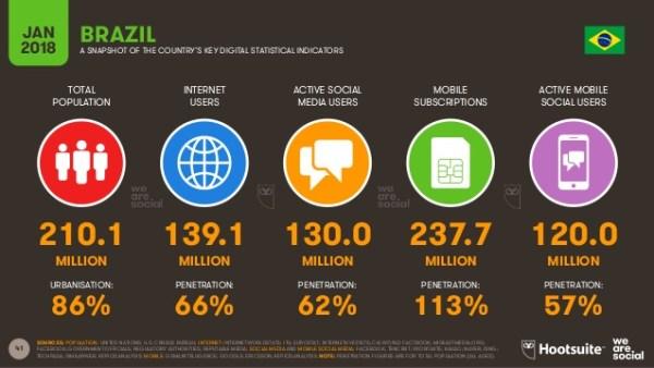 internet no brasil e mídias sociais