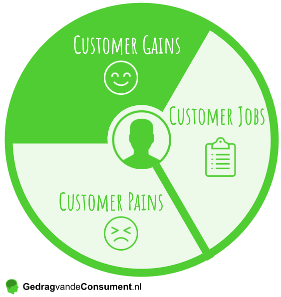 Value Proposition Canvas Customer Gains