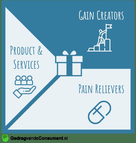 Value Map Gain Creators
