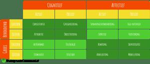 McGuire Psychological Motives Table