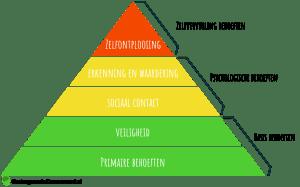 Piramide van Maslow 5-lagen