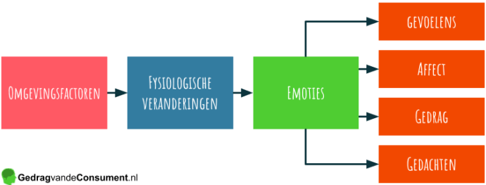 conceptueel model van emoties