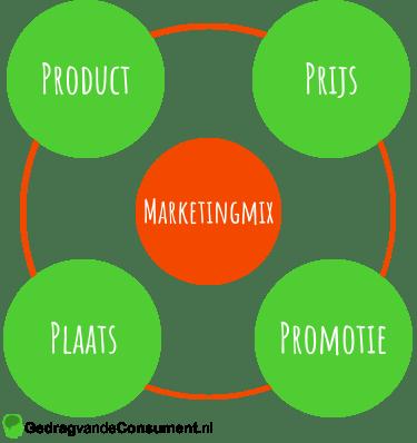 Marketingmix 4 P's