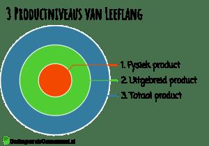 3 productniveaus van Peter Leeflang