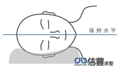 臉部中線需保持平行