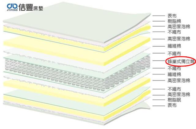 卡蜜爾系列-蜂巢式獨立筒床墊分解圖