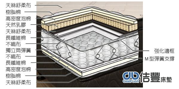 佶豐床墊卡蜜爾名床獨立筒+乳膠系列分層圖