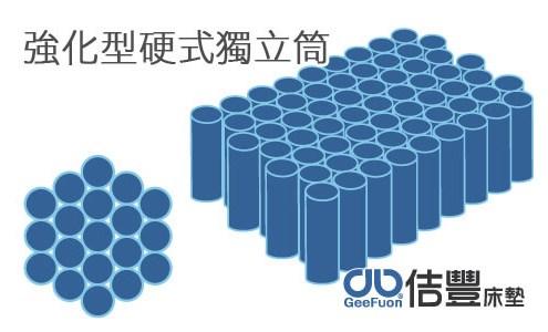 強化型硬式獨立筒床墊 (卡蜜爾床墊系列)