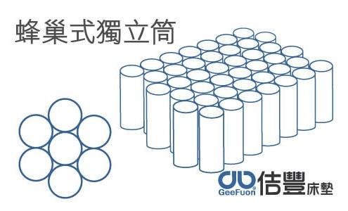 蜂巢式獨立筒 (卡蜜爾床墊系列)