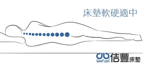 床墊軟硬適中與身體服貼