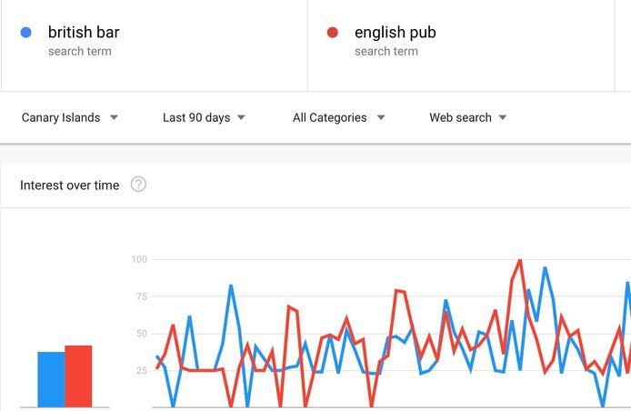 geek owl digital marketing and web design lanzarote google trends image