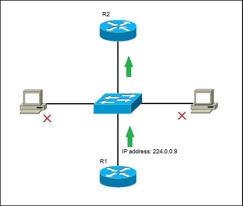 multicast ip address example