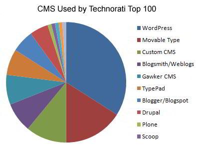 technorati-top-cms-graph-geekact