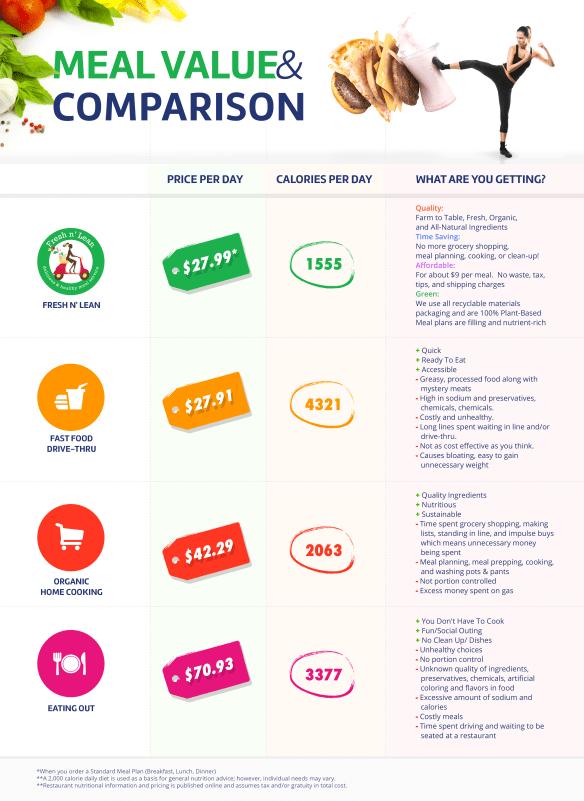 FNL Comparison Chart