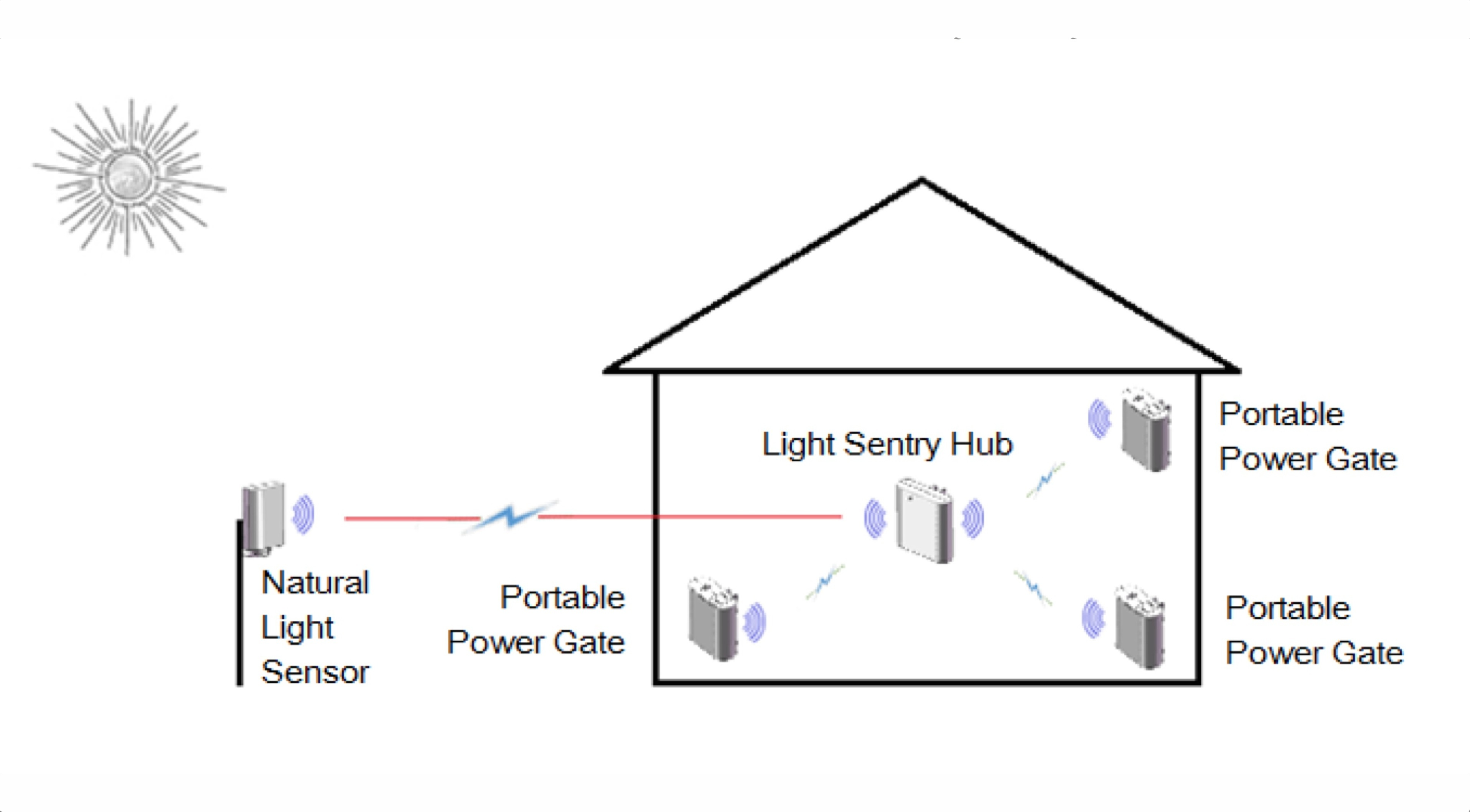 Light Sentry System Automates Lighting Using Available